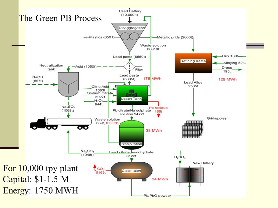 The Green PB Process For 10,000 tpy plant Capital: $1-1.5 M Energy: 1750 MWH