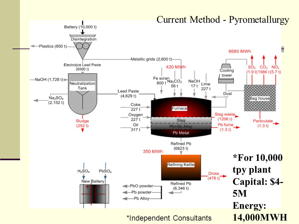 Current Method - Pyrometallurgy *For 10,000 tpy plant Capital: $4- 5M Energy: 14,000MWH *Independent Consultants