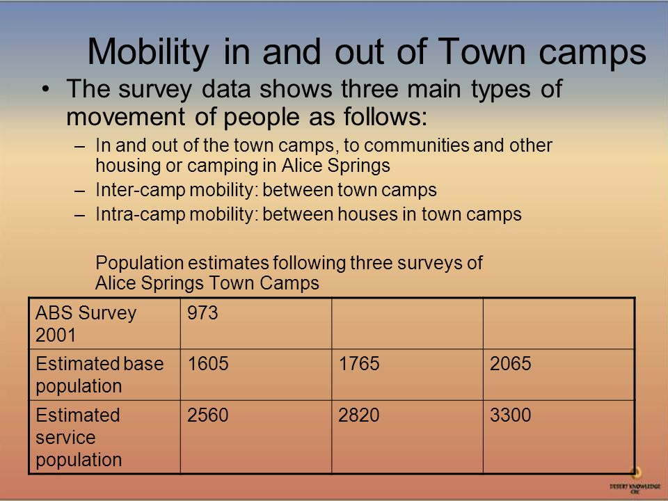 Mobility in and out of Town camps The survey data shows three main types of movement of people as follows: –In and out of the town camps, to communities and other housing or camping in Alice Springs –Inter-camp mobility: between town camps –Intra-camp mobility: between houses in town camps Population estimates following three surveys of Alice Springs Town Camps ABS Survey 2001 973 Estimated base population 160517652065 Estimated service population 256028203300