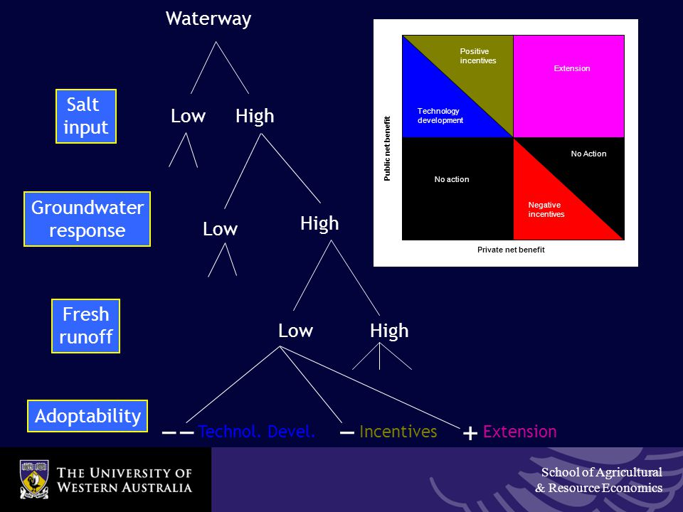 School of Agricultural & Resource Economics Waterway Salt input HighLow High Low Groundwater response HighLow Fresh runoff Adoptability Extension + − Incentives −− Technol.