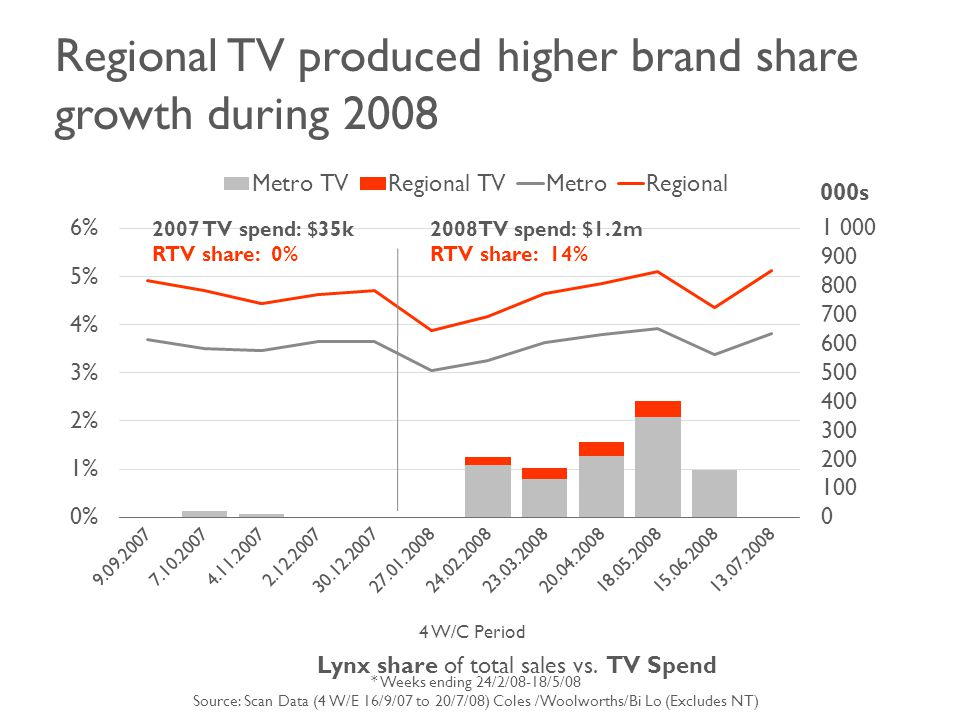 Regional TV produced higher brand share growth during 2008 4 W/C Period Lynx share of total sales vs.