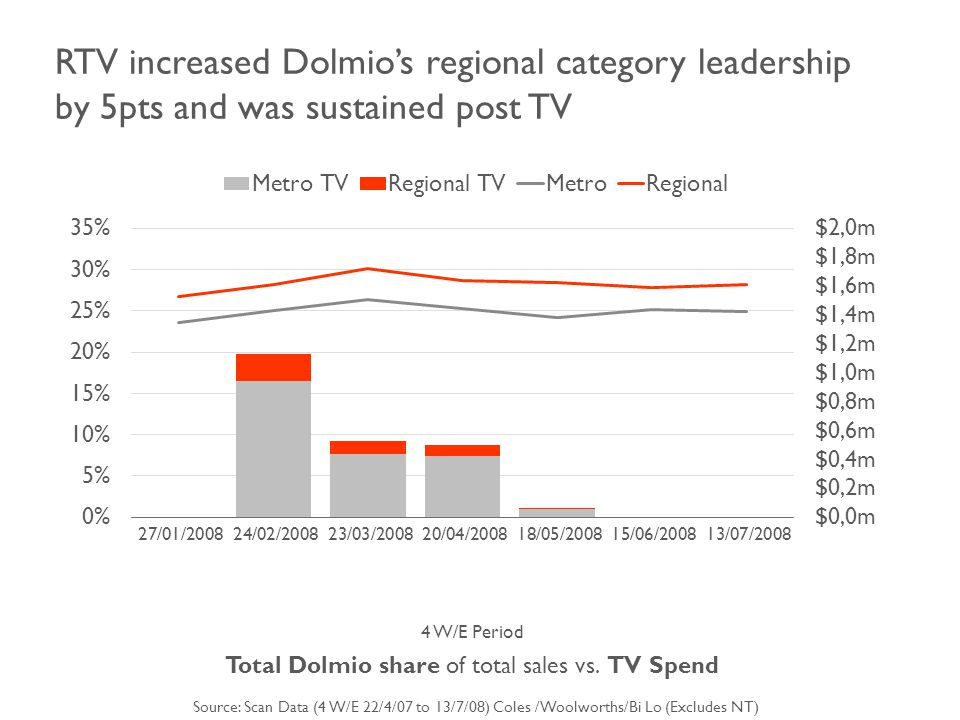 Dolmio share grew in all markets supported with FTV TV – regional growth above average Source: Scan Data (4 W/E 22/4/07 to 13/7/08) Coles /Woolworths/Bi Lo (Excludes NT) Dolmio share growth of total pasta sauces: Jan 2008 vs.