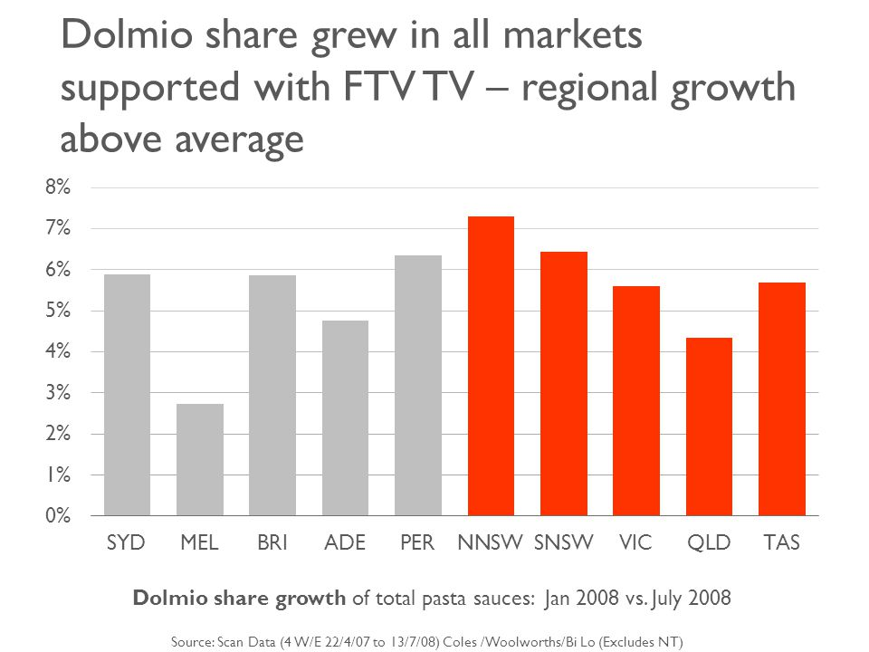 37 % Regional TV pasta sauce case study April '07 – July '08 Data source: Nielsen / Aztec, Coles, Woolworths, BiLo of Dolmio national sales post TV came from regional