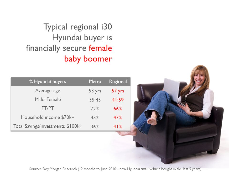 Typical regional i30 Hyundai buyer is financially secure female baby boomer Source: Roy Morgan Research (12 months to June 2010 - new Hyundai small vehicle bought in the last 5 years)