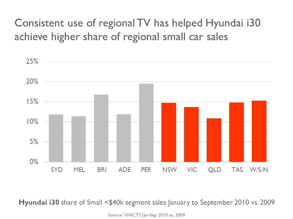 Consistent use of regional TV has helped Hyundai i30 achieve higher share of regional small car sales Hyundai i30 share of Small <$40k segment sales January to September 2010 vs.