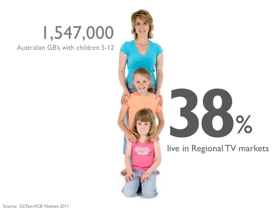 3 % 8 live in Regional TV markets Source: OzTam AGB Nielsen 2011 1,547,000 Australian GB's with children 5-12