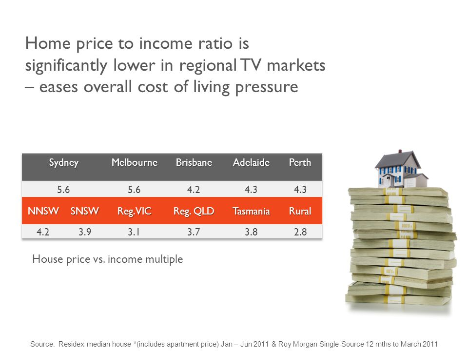 Home price to income ratio is significantly lower in regional TV markets – eases overall cost of living pressure House price vs.