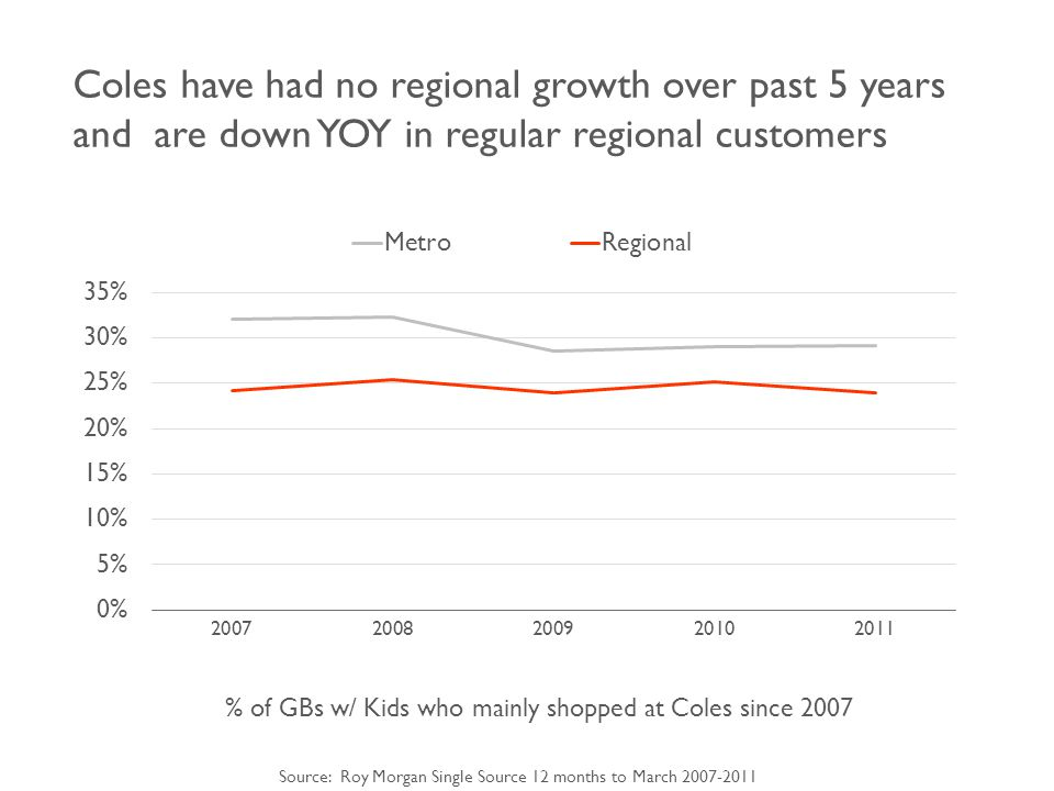 Coles have had no regional growth over past 5 years and are down YOY in regular regional customers % of GBs w/ Kids who mainly shopped at Coles since 2007 Source: Roy Morgan Single Source 12 months to March 2007-2011