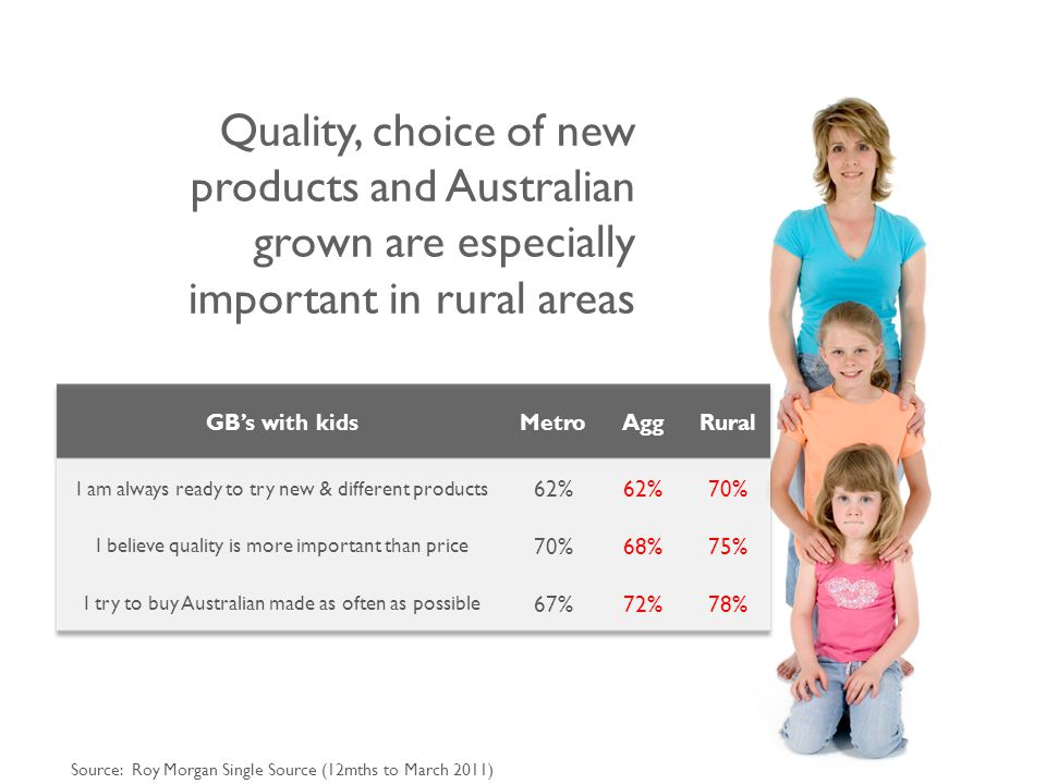 Quality, choice of new products and Australian grown are especially important in rural areas Source: Roy Morgan Single Source (12mths to March 2011)