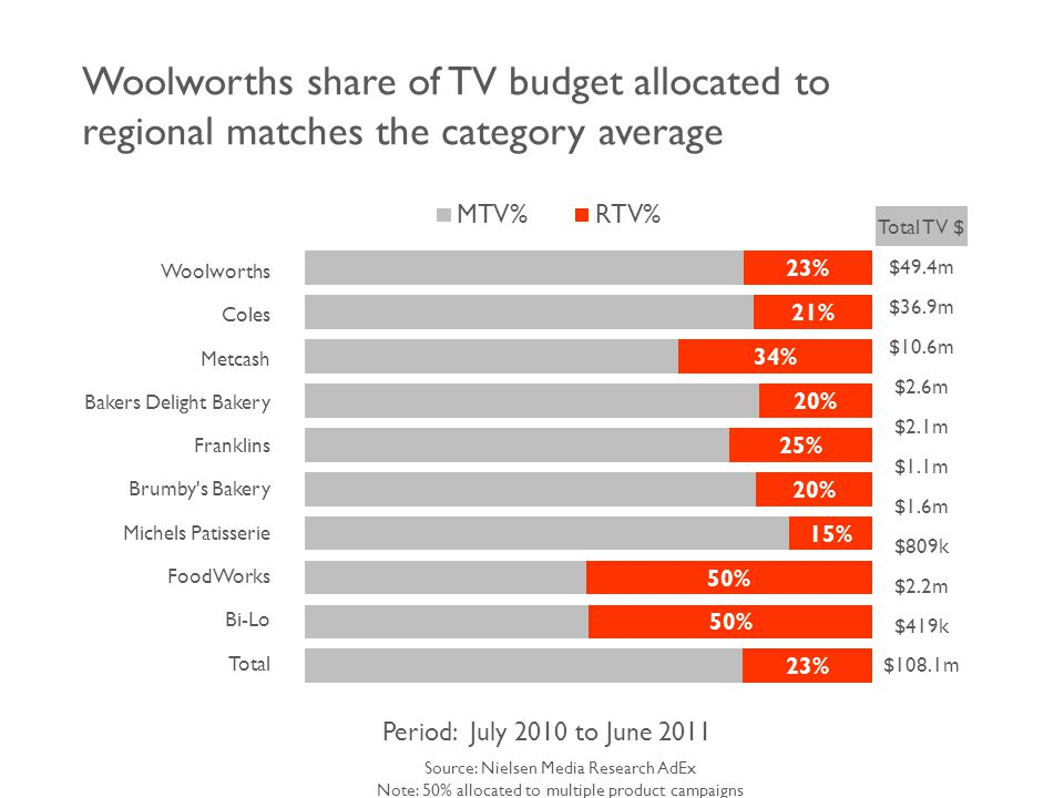 Woolworths share of TV budget allocated to regional matches the category average Source: Nielsen Media Research AdEx Note: 50% allocated to multiple product campaigns Period: July 2010 to June 2011 Woolworths Coles Metcash Bakers Delight Bakery Franklins Brumby s Bakery Michels Patisserie FoodWorks Bi-Lo Total Total TV $ $49.4m $36.9m $10.6m $2.6m $2.1m $1.1m $1.6m $809k $2.2m $419k $108.1m