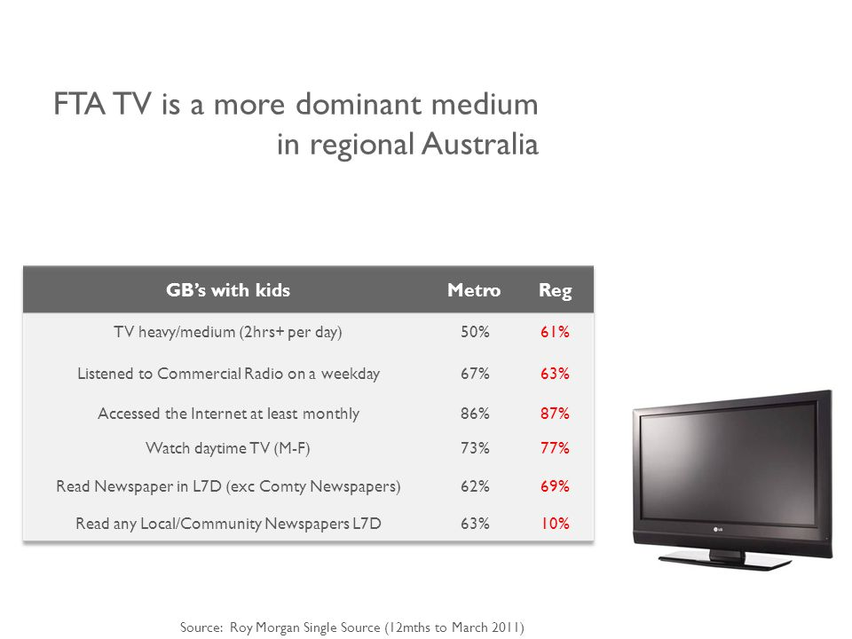 FTA TV is a more dominant medium in regional Australia Source: Roy Morgan Single Source (12mths to March 2011)