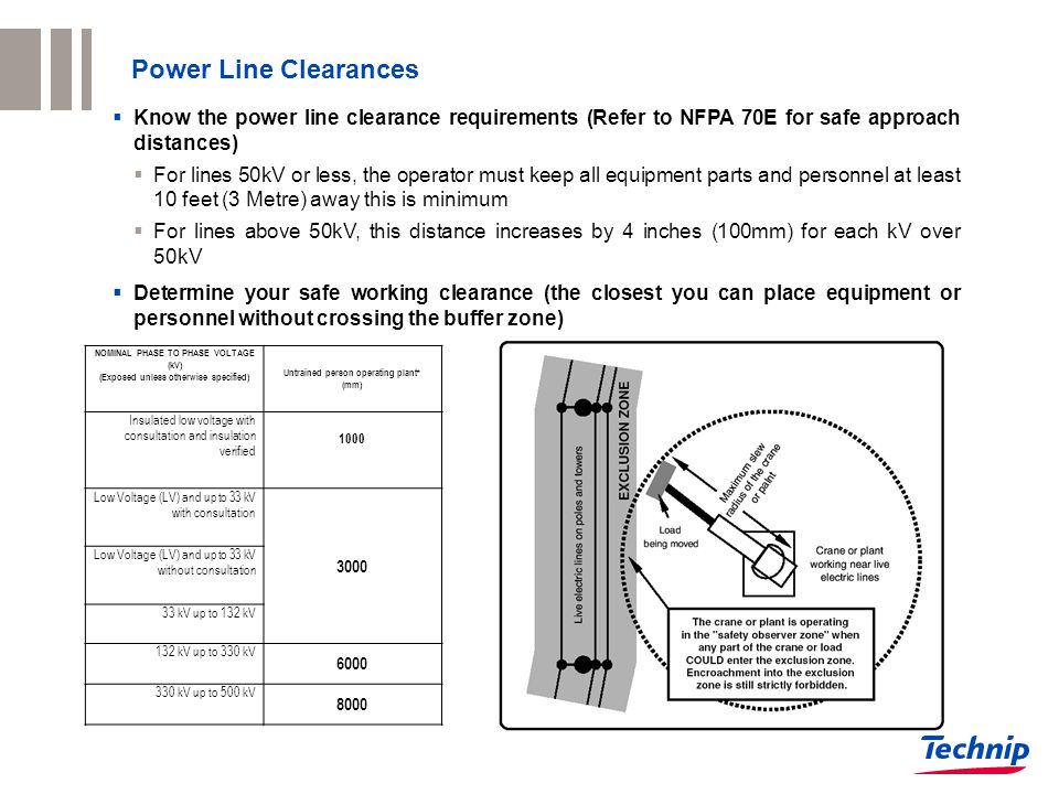 Power Line Clearances  Know the power line clearance requirements (Refer to NFPA 70E for safe approach distances)  For lines 50kV or less, the operator must keep all equipment parts and personnel at least 10 feet (3 Metre) away this is minimum  For lines above 50kV, this distance increases by 4 inches (100mm) for each kV over 50kV  Determine your safe working clearance (the closest you can place equipment or personnel without crossing the buffer zone) NOMINAL PHASE TO PHASE VOLTAGE (kV) (Exposed unless otherwise specified) Untrained person operating plant* (mm) Insulated low voltage with consultation and insulation verified 1000 Low Voltage (LV) and up to 33 kV with consultation 3000 Low Voltage (LV) and up to 33 kV without consultation 33 kV up to 132 kV 132 kV up to 330 kV 6000 330 kV up to 500 kV 8000