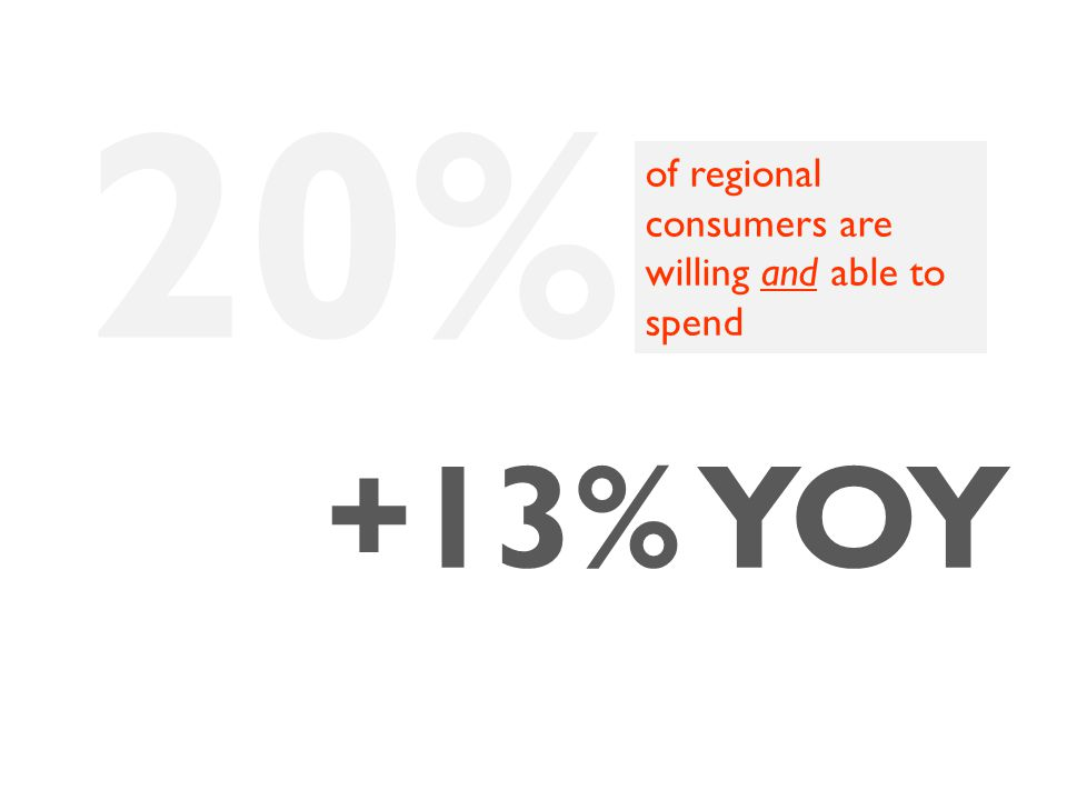 20% +13% YOY of regional consumers are willing and able to spend