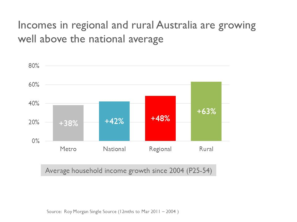 Incomes in regional and rural Australia are growing well above the national average Average household income growth since 2004 (P25-54) Source: Roy Morgan Single Source (12mths to Mar 2011 – 2004 )