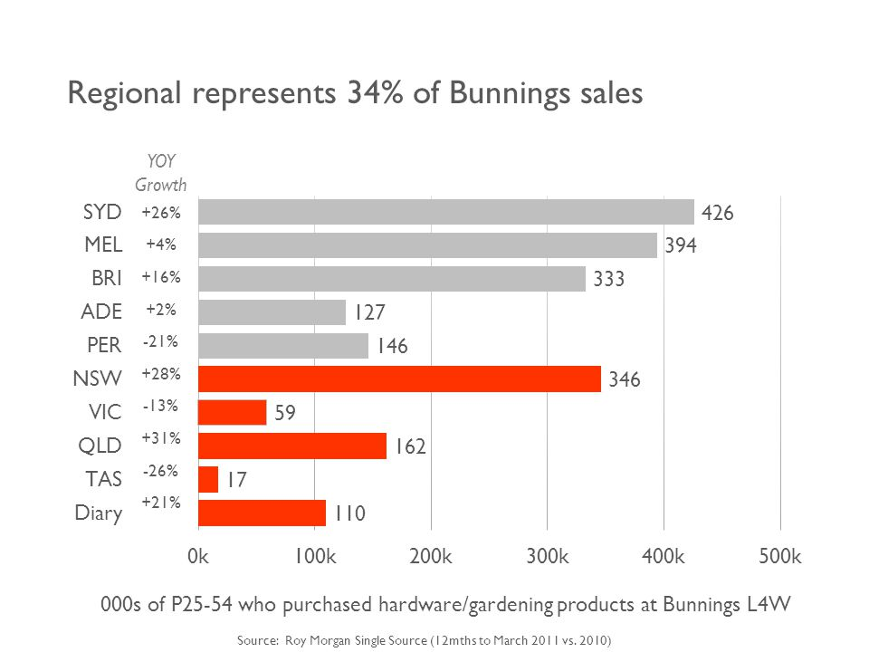 Regional represents 34% of Bunnings sales YOY Growth +26% +4% +16% +2% -21% +28% -13% +31% -26% +21% 000s of P25-54 who purchased hardware/gardening products at Bunnings L4W Source: Roy Morgan Single Source (12mths to March 2011 vs.