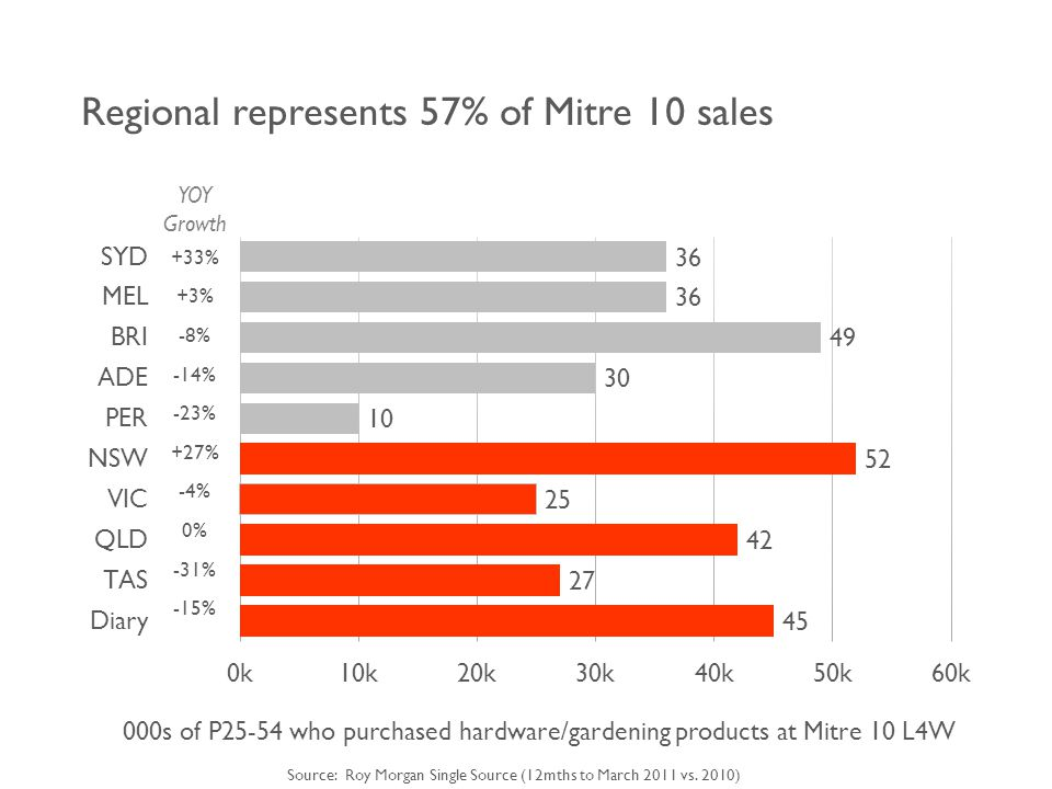 Regional represents 57% of Mitre 10 sales YOY Growth +33% +3% -8% -14% -23% +27% -4% 0% -31% -15% 000s of P25-54 who purchased hardware/gardening products at Mitre 10 L4W Source: Roy Morgan Single Source (12mths to March 2011 vs.