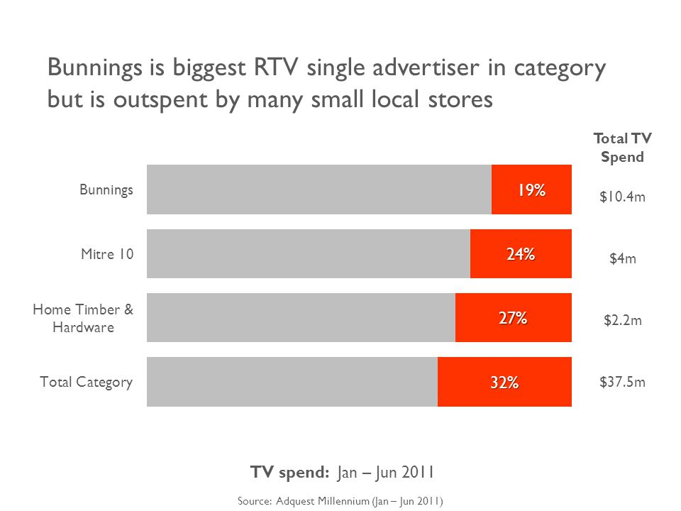 Bunnings is biggest RTV single advertiser in category but is outspent by many small local stores Total TV Spend $10.4m $4m $2.2m $37.5m TV spend: Jan – Jun 2011 Source: Adquest Millennium (Jan – Jun 2011)