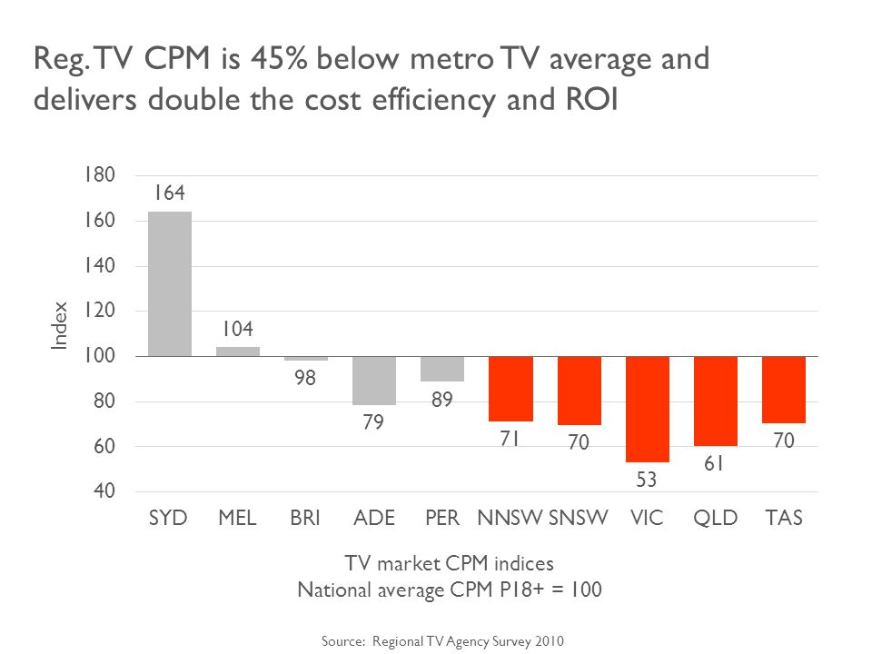 Reg. TV CPM is 45% below metro TV average and delivers double the cost efficiency and ROI Index TV market CPM indices National average CPM P18+ = 100