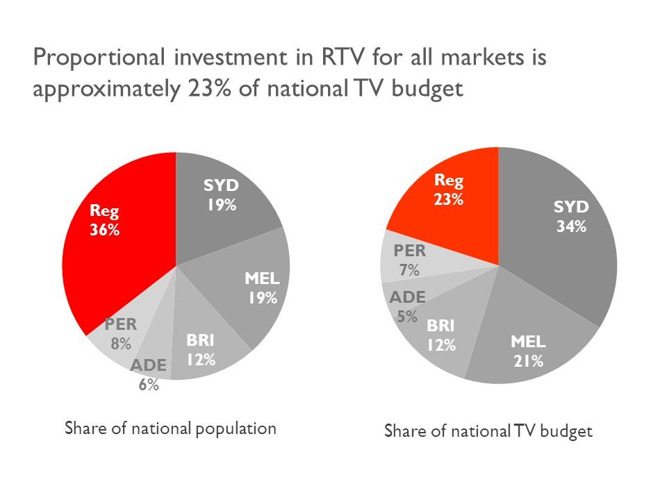 Share of national population Share of national TV budget Proportional investment in RTV for all markets is approximately 23% of national TV budget