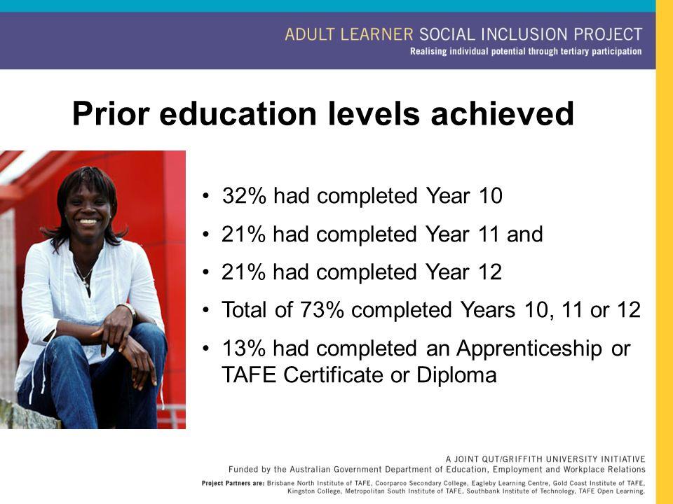 32% had completed Year 10 21% had completed Year 11 and 21% had completed Year 12 Total of 73% completed Years 10, 11 or 12 13% had completed an Appre