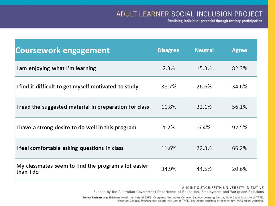 Coursework engagement DisagreeNeutralAgree I am enjoying what I'm learning2.3%15.3%82.3% I find it difficult to get myself motivated to study38.7%26.6