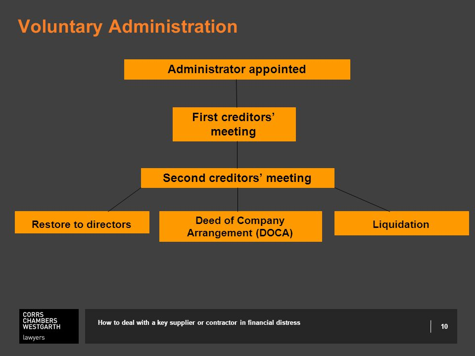 10 Voluntary Administration How to deal with a key supplier or contractor in financial distress First creditors' meeting Restore to directors Deed of Company Arrangement (DOCA) Second creditors' meeting Administrator appointed Liquidation