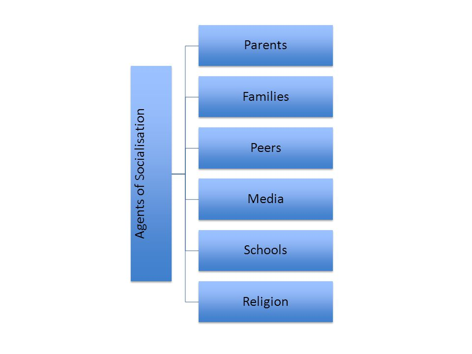 Parents and Families Two of the most powerful influences on socialisation (Amezdroz et al, 2010, p.487).