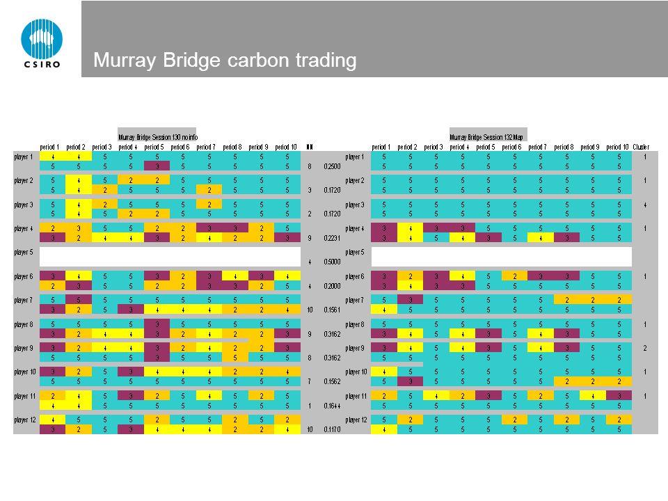 Murray Bridge carbon trading