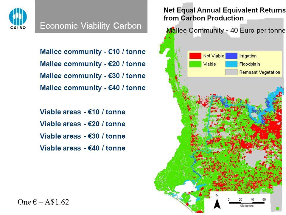 Economic Viability Carbon Mallee community - €10 / tonne Mallee community - €20 / tonne Mallee community - €30 / tonne Mallee community - €40 / tonne