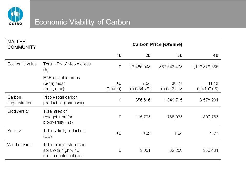 Economic Viability of Carbon