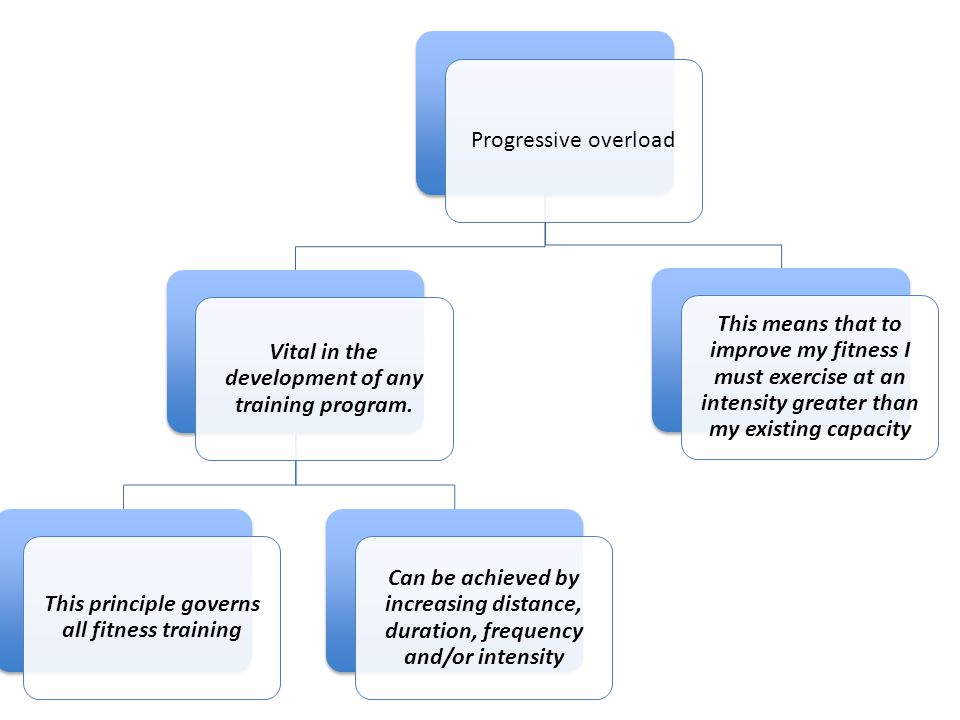 Progressive overload Vital in the development of any training program. This principle governs all fitness training Can be achieved by increasing dista