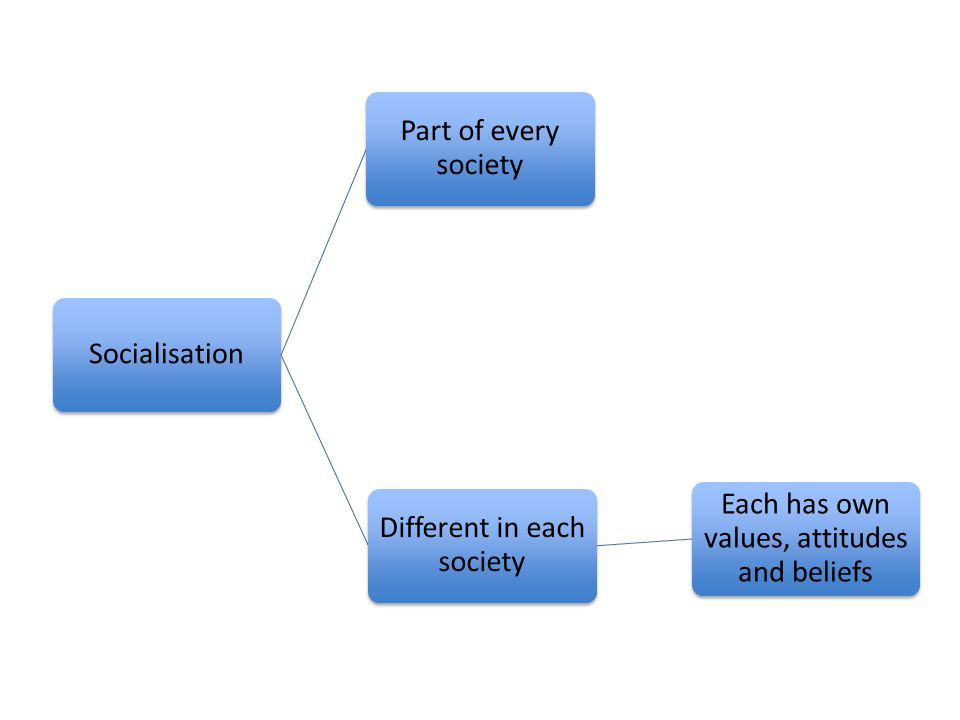 Socialisation Part of every society Different in each society Each has own values, attitudes and beliefs