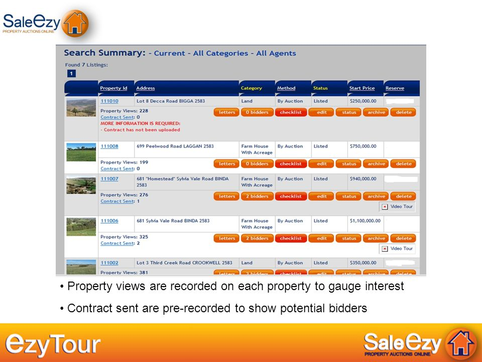 Property views are recorded on each property to gauge interest Contract sent are pre-recorded to show potential bidders