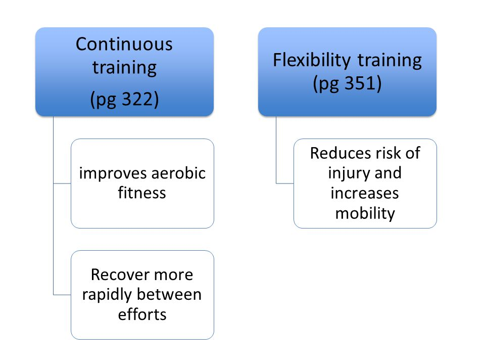 Interval training (pg 325) work intervals followed by rest intervals improves speed, power, agility, aerobic and anaerobic capacity Short interval training (pg 329) develops the phosphate energy system is essential for performance in team sports