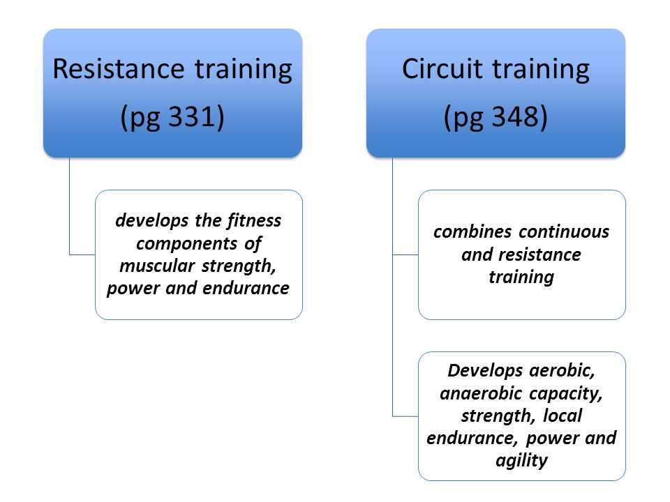Resistance training (pg 331) develops the fitness components of muscular strength, power and endurance Circuit training (pg 348) combines continuous a
