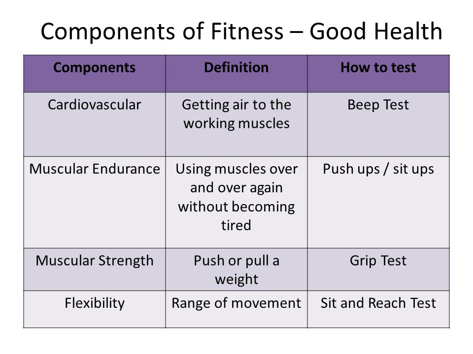 Components of Fitness – Good Health ComponentsDefinitionHow to test CardiovascularGetting air to the working muscles Beep Test Muscular EnduranceUsing muscles over and over again without becoming tired Push ups / sit ups Muscular StrengthPush or pull a weight Grip Test FlexibilityRange of movementSit and Reach Test