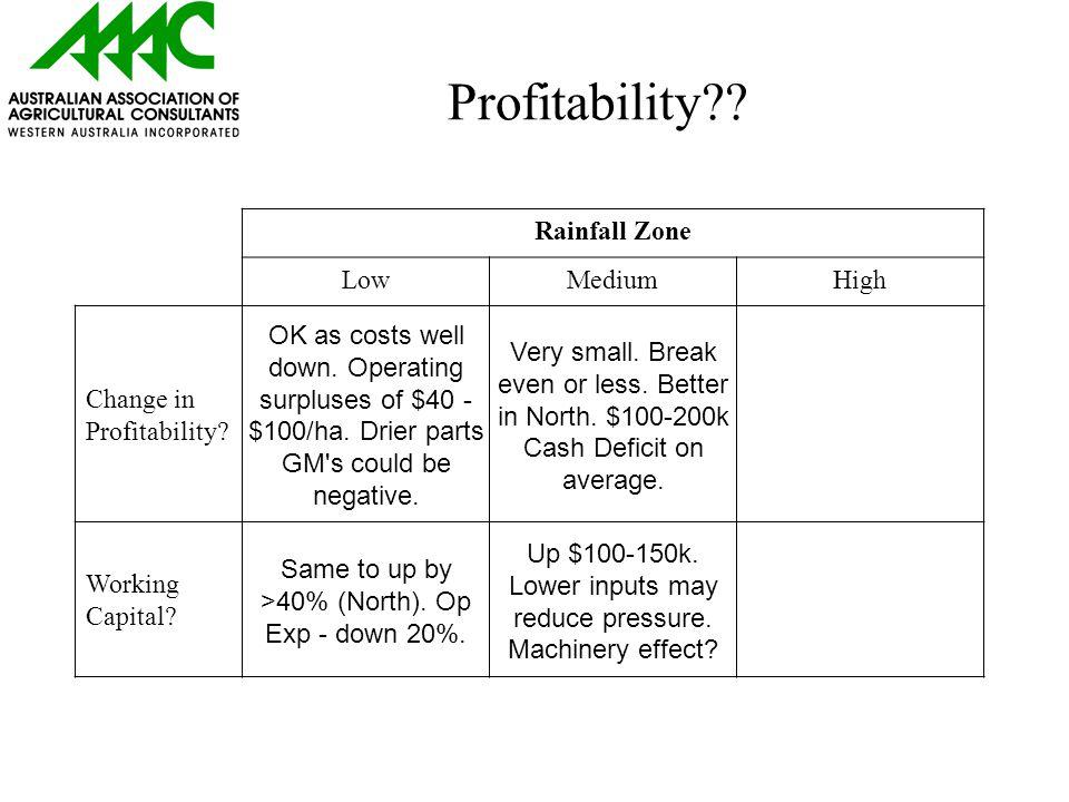 Profitability . Rainfall Zone LowMediumHigh Change in Profitability.