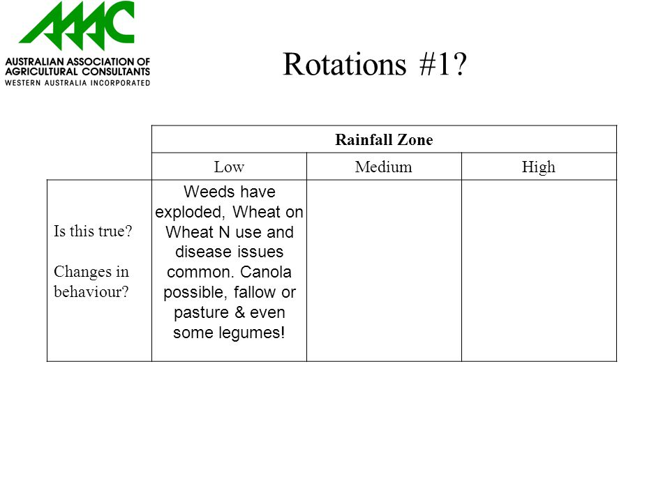 Rotations #1. Rainfall Zone LowMediumHigh Is this true.