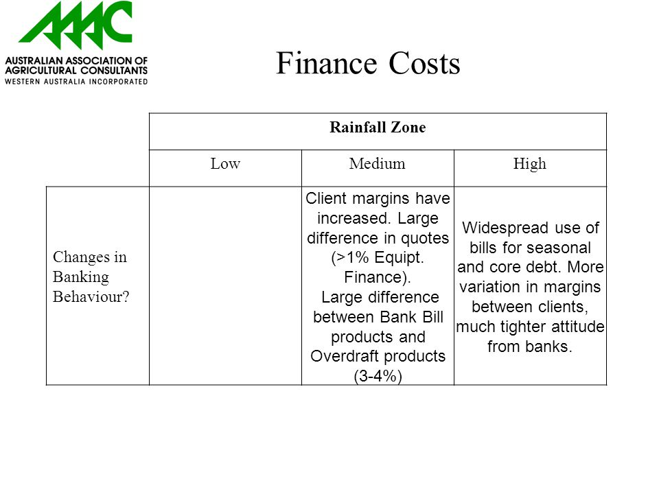 Finance Costs Rainfall Zone LowMediumHigh Changes in Banking Behaviour.