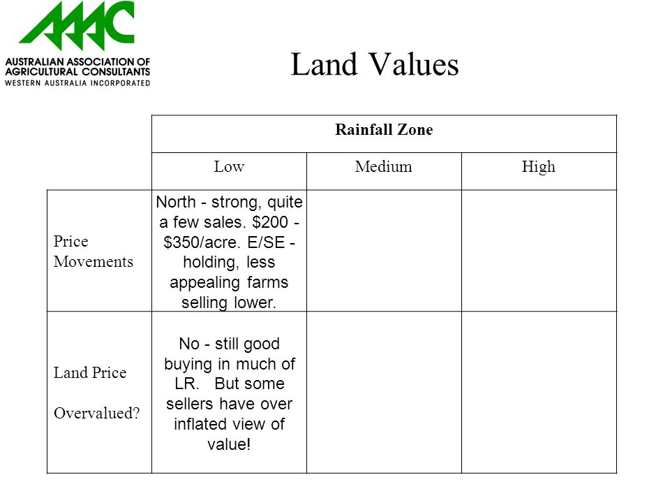 Land Values Rainfall Zone LowMediumHigh Price Movements North - strong, quite a few sales.