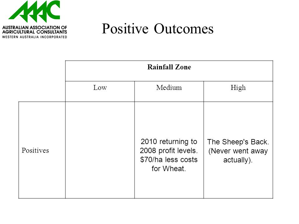 Positive Outcomes Rainfall Zone LowMediumHigh Positives 2010 returning to 2008 profit levels.