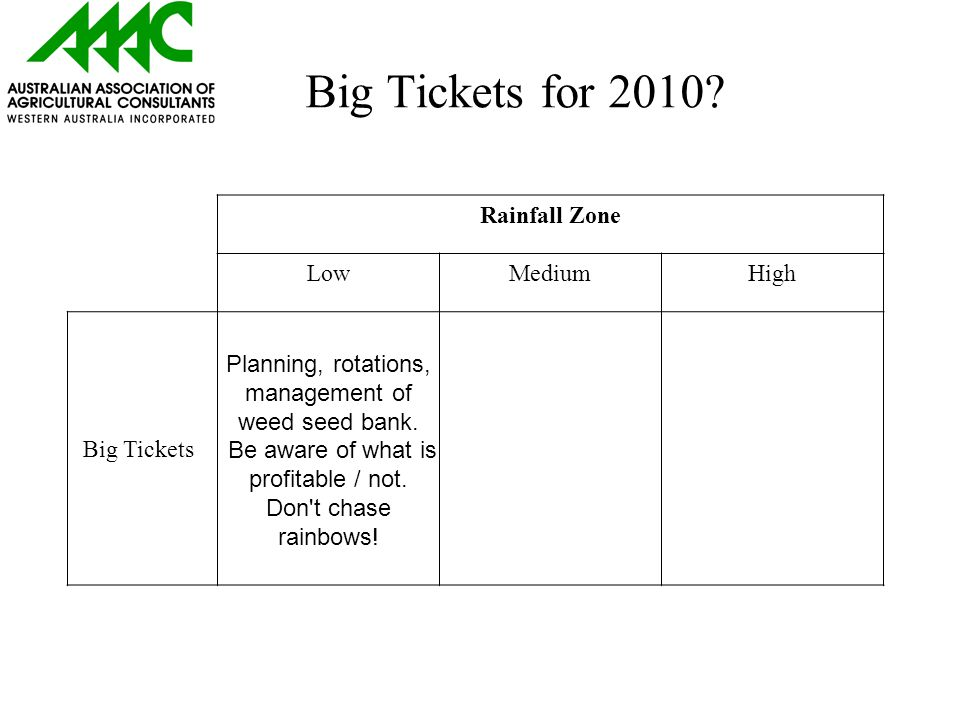 Big Tickets for 2010.