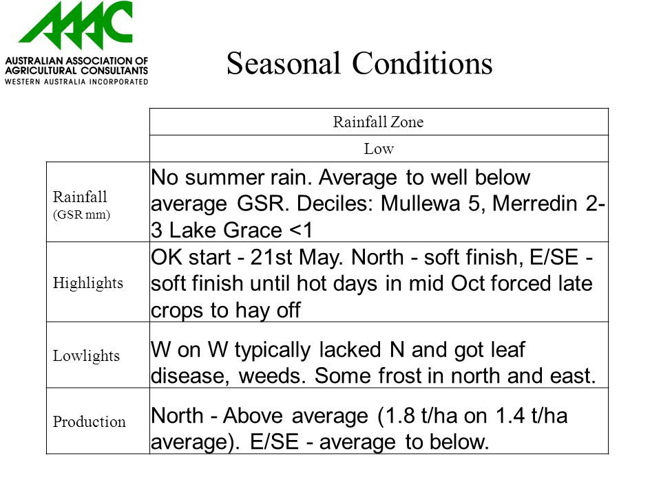 Seasonal Conditions Rainfall Zone Low Rainfall (GSR mm) No summer rain.