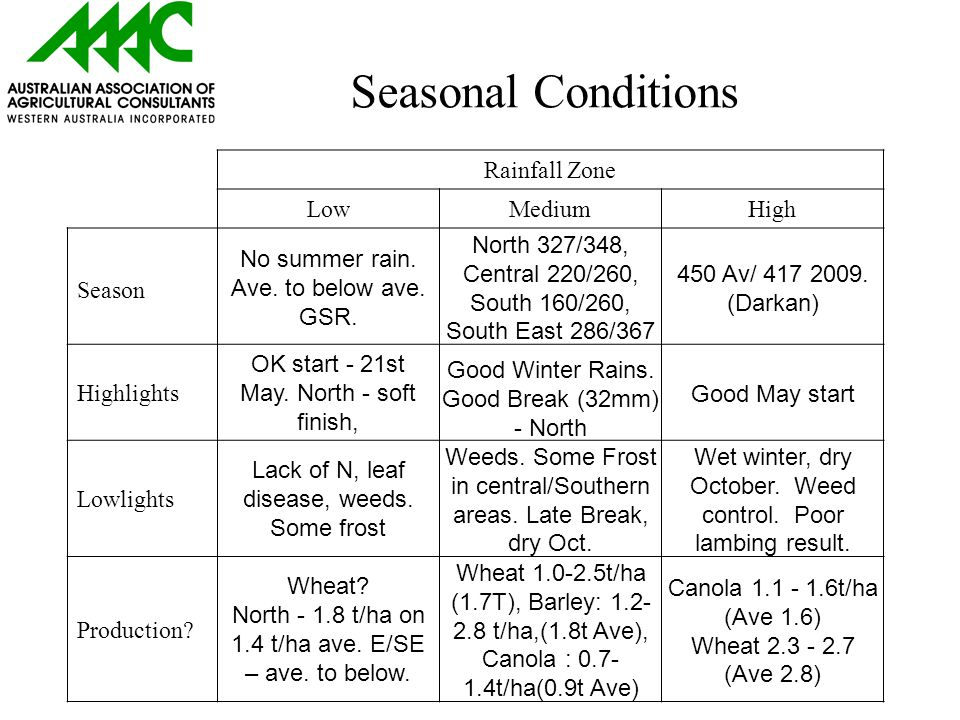 Seasonal Conditions Rainfall Zone LowMediumHigh Season No summer rain.