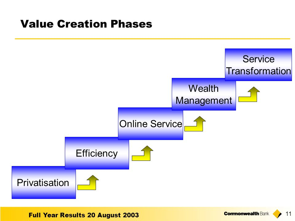 Full Year Results 20 August 2003 11 Privatisation Value Creation Phases EfficiencyOnline Service Wealth Management Service Transformation
