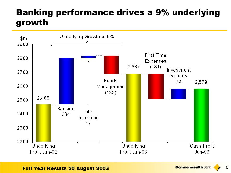 Full Year Results 20 August 2003 6 Banking performance drives a 9% underlying growth