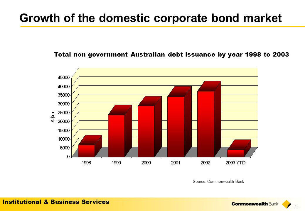 Institutional & Business Services - 4 - Growth of the domestic corporate bond market Total non government Australian debt issuance by year 1998 to 2003 Source: Commonwealth Bank