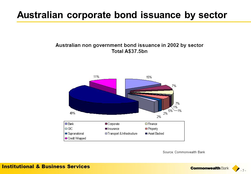 Institutional & Business Services - 5 - Australian corporate bond issuance by sector Australian non government bond issuance in 2002 by sector Total A$37.5bn Source: Commonwealth Bank
