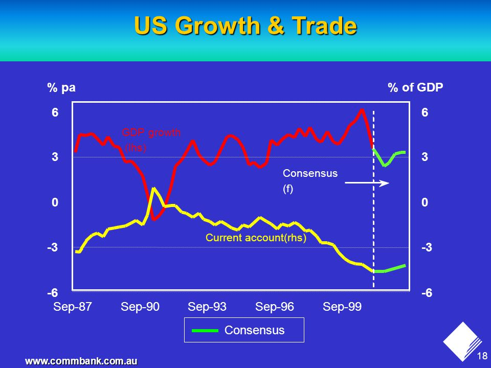18 www.commbank.com.au -6 -3 0 3 6 Sep-87Sep-90Sep-93Sep-96Sep-99 -6 -3 0 3 6 % of GDP% pa GDP growth (lhs) US Growth & Trade Consensus (f) Current account(rhs) Consensus