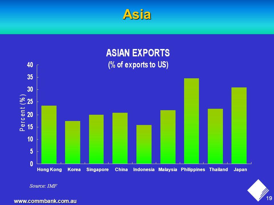 19 www.commbank.com.au Asia Source: IMF Hong KongKoreaSingaporeChinaIndonesiaMalaysiaPhilippinesThailandJapan